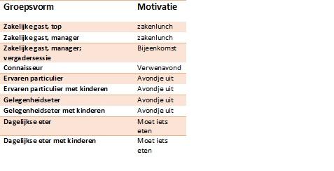 Groepsvorm en motivatie