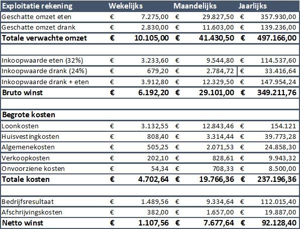 voorbeeld ondernemingsplan cafe Financiën 02: Verwachte uitgaven in kaart brengen — Horecatweepuntnul voorbeeld ondernemingsplan cafe