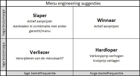 Menu engineering suggesties
