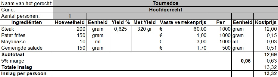 Kostprijsfiche met yield percentage