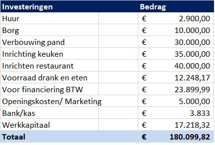 Investeringsbegroting voor een restaurant